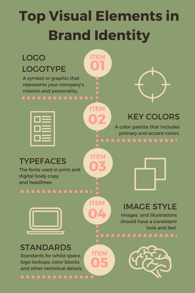 Top Visual Elements in Brand Identity